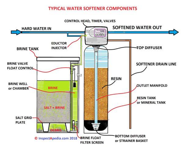 Water Softener plant manufacturer